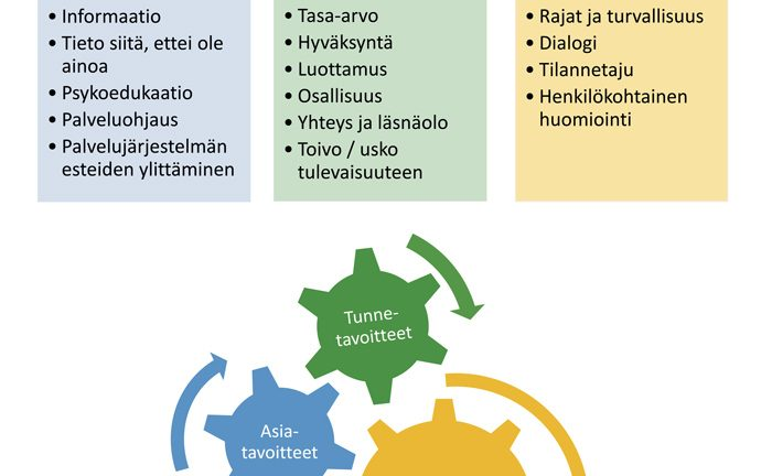 Kohtaamisen malli -kaavio